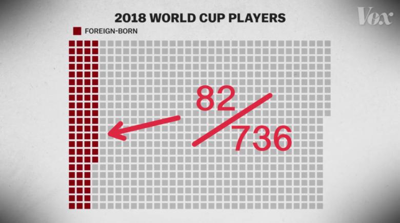 ワールドカップ2018 国外出身選手のデータ
