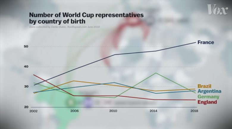 ワールドカップ代表チーム。選手の出身国