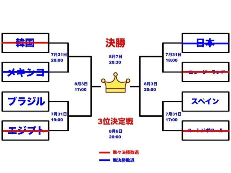 東京オリンピック 決勝トーナメント