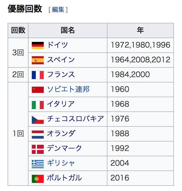 ユーロ歴代優勝国