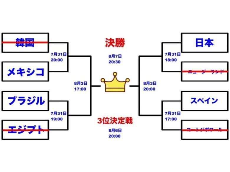 東京オリンピック サッカー