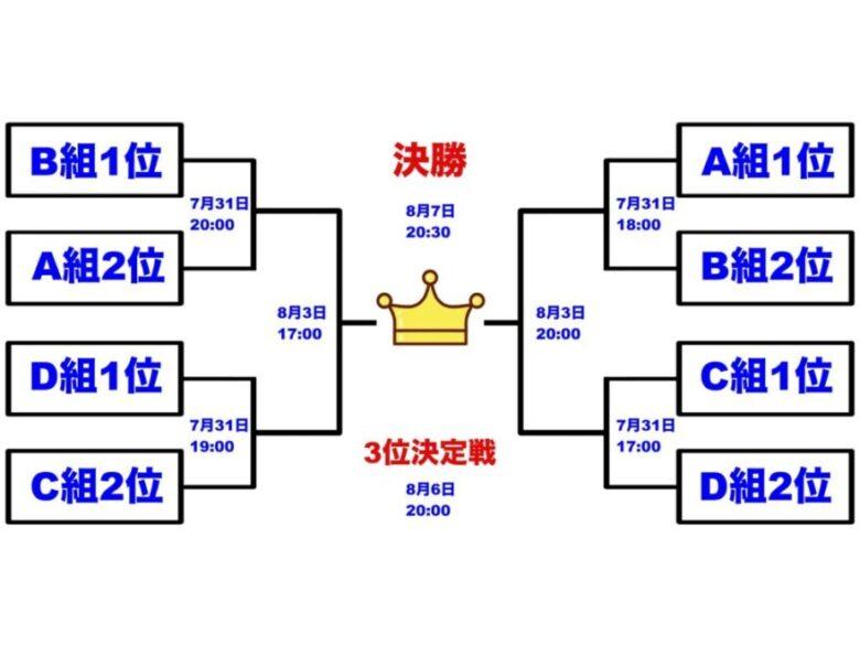 東京オリンピック サッカー 決勝トーナメント